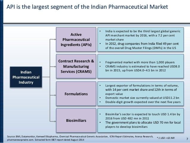 Indian Pharmaceutical Export Market - Top Export Destinations for Ind…
