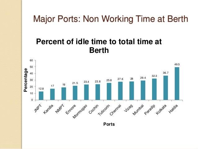 Major Ports: Non Working Time at Berth 12.8 17 19 21.5 23.4 23.8 25.8 27.6 28 29.4 32.3 36.7 49.5 0 10 20 30 40 50 60 Perc...