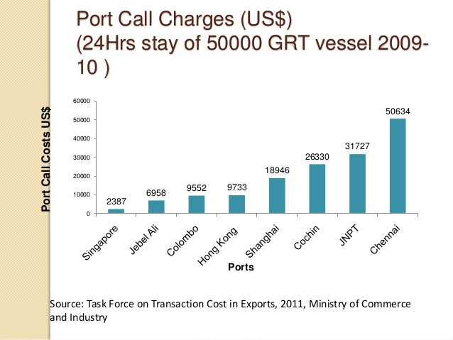 Port Call Charges (US$) (24Hrs stay of 50000 GRT vessel 2009- 10 ) 2387 6958 9552 9733 18946 26330 31727 50634 0 10000 200...