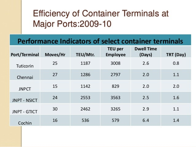 Efficiency of Container Terminals at Major Ports:2009-10 Performance Indicators of select container terminals Port/Termina...