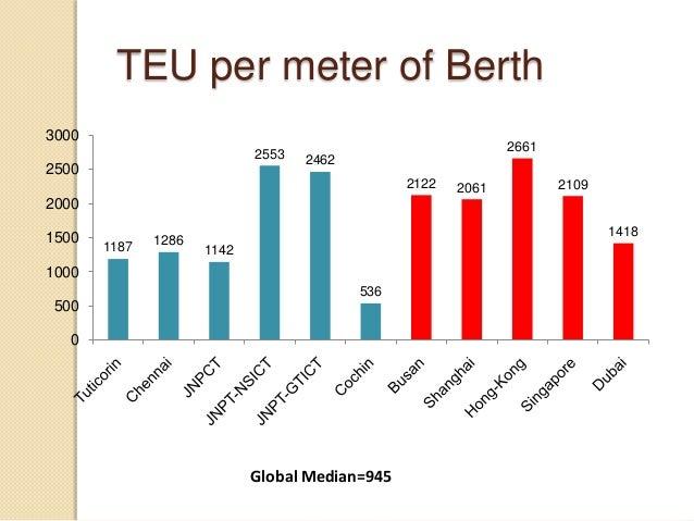 TEU per meter of Berth Global Median=945 1187 1286 1142 2553 2462 536 2122 2061 2661 2109 1418 0 500 1000 1500 2000 2500 3...
