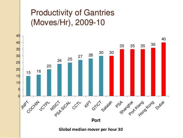 Productivity of Gantries (Moves/Hr), 2009-10 15 16 20 24 25 27 28 30 30 35 35 35 36 40 0 5 10 15 20 25 30 35 40 45 Port Gl...