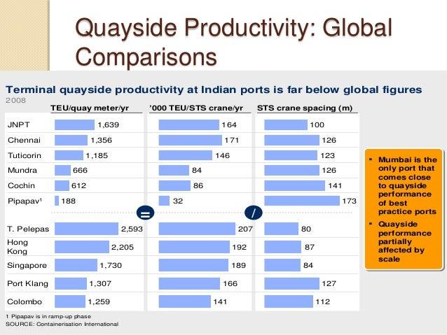 Quayside Productivity: Global Comparisons 141 166 189 192 207 Terminal quayside productivity at Indian ports is far below ...