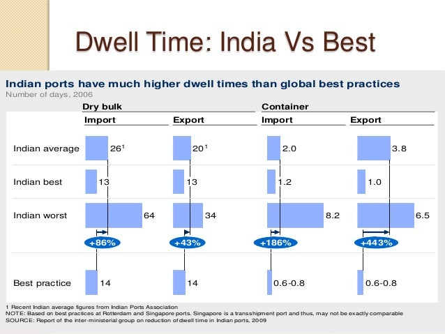 Dwell Time: India Vs Best Indian ports have much higher dwell times than global best practices SOURCE: Report of the inter...