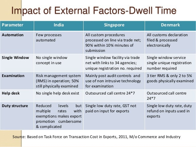 Impact of External Factors-Dwell Time Parameter India Singapore Denmark Automation Few processes automated All custom proc...