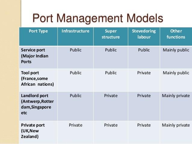 Port Management Models Port Type Infrastructure Super structure Stevedoring labour Other functions Service port (Major Ind...