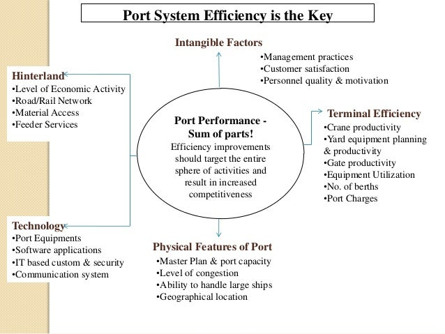 Hinterland •Level of Economic Activity •Road/Rail Network •Material Access •Feeder Services Port Performance - Sum of part...