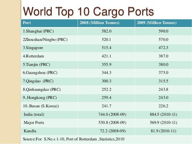World Top 10 Cargo Ports Port 2008 (Million Tonnes) 2009 (Million Tonnes) 1.Shanghai (PRC) 582.0 590.0 2Zhoushan/Ningbo (P...