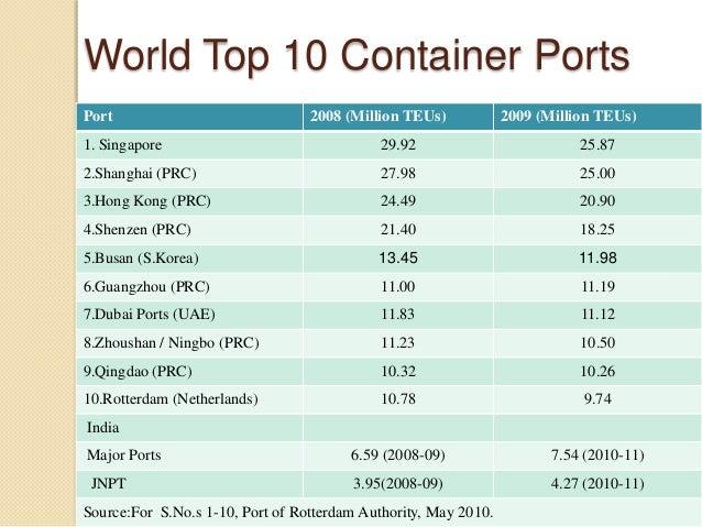top 10 ports