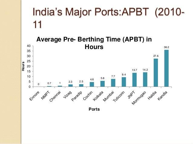 India's Major Ports:APBT (2010- 11 0 0.7 1 2.3 2.5 4.6 5.8 7.7 9.4 13.7 14.2 27.6 36.2 0 5 10 15 20 25 30 35 40 Hours Port...
