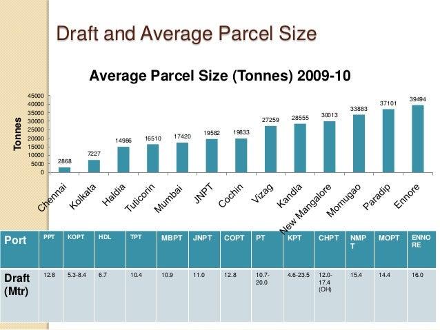 Draft and Average Parcel Size Port PPT KOPT HDL TPT MBPT JNPT COPT PT KPT CHPT NMP T MOPT ENNO RE Draft (Mtr) 12.8 5.3-8.4...