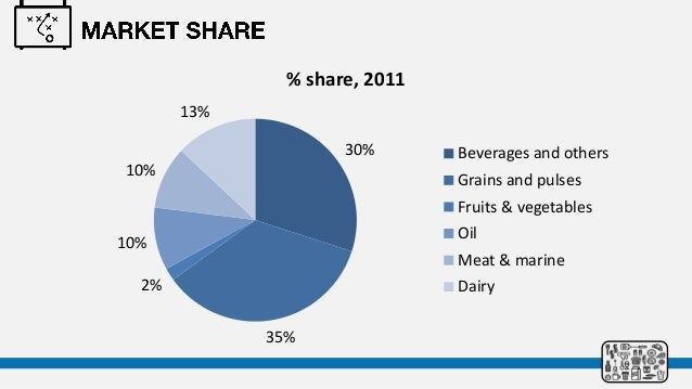 bangladesh industry analysis food and beverage The food and beverage industry faces many and providing access for analysis so that food and beverage distribution: information integration advantages.