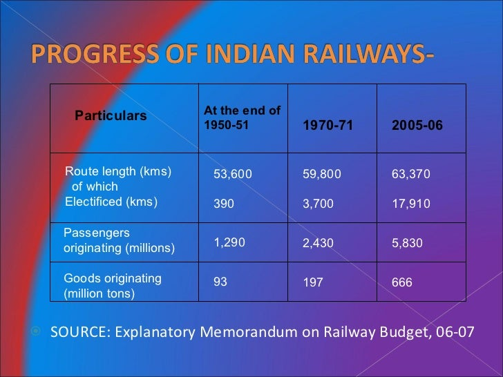 essay writing indian railways The story of the indian railways the story of the indian railways business essay need help with your essay take a look at what our essay writing service can.