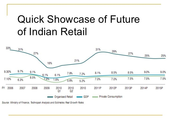 indian retail industry and retail supply The retail supply chain consists of manufacturers, wholesalers, retailers, and the consumer (end user) the wholesaler is directly connected to the manufacturer, while the retailer is connected to the wholesaler, and not to the manufacturer.