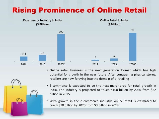 Indian retail industry and retail supply