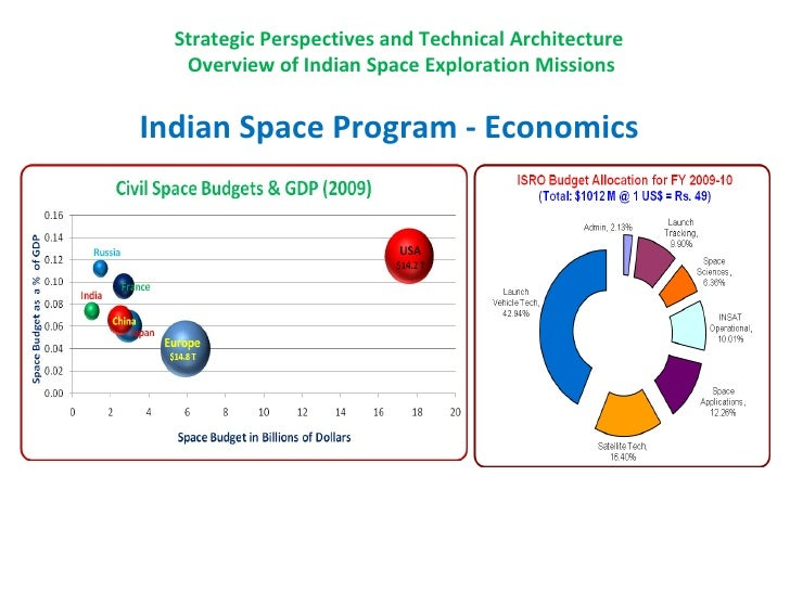 Essay on Space Programme – Reasons and Benefits