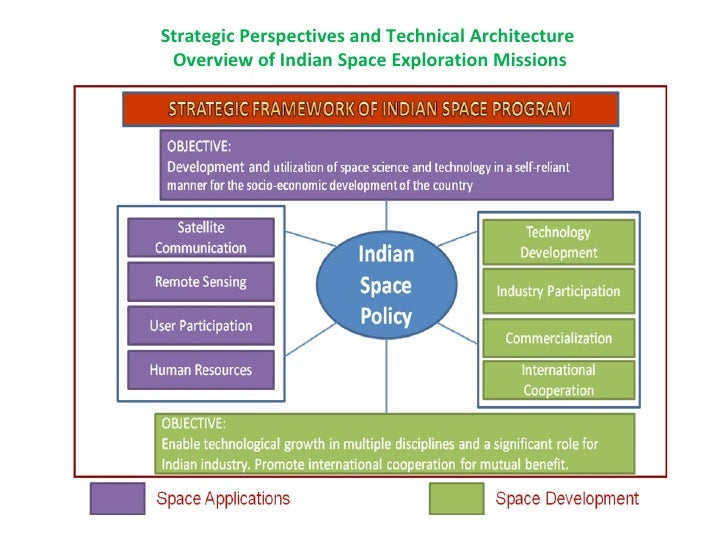 essay on indian space research organisation Accordingly, indian space research organisation (isro) has successfully operationalised two major satellite systems namely indian national satellites (insat) for communication services and.