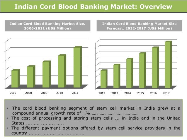 Cord Blood Banking Cost >> Indian stem cell banking market