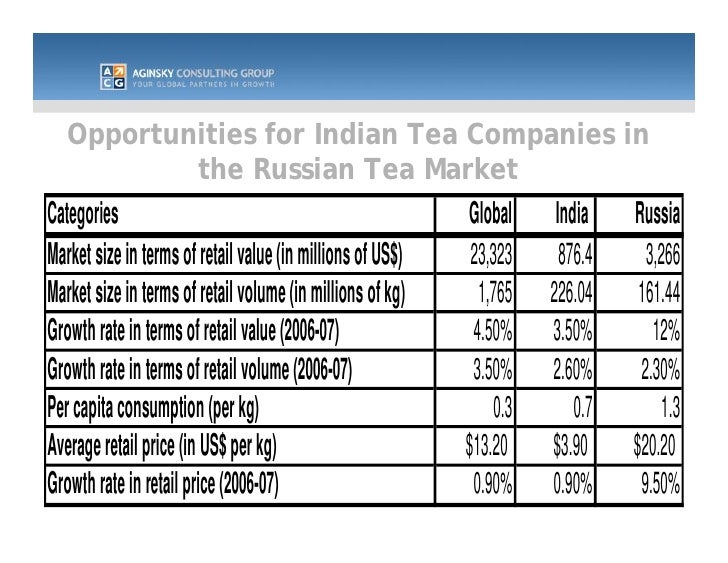 indian tea in the global market Bharat book, a leading provider of market research reports and industry trends, analysis, forecasts and customized reports it's the one-stop-shop for all your market.