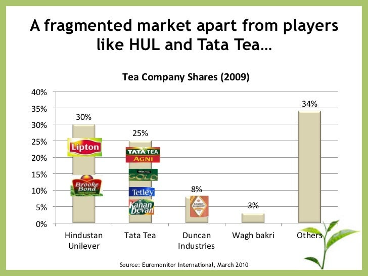 competition in tea industry