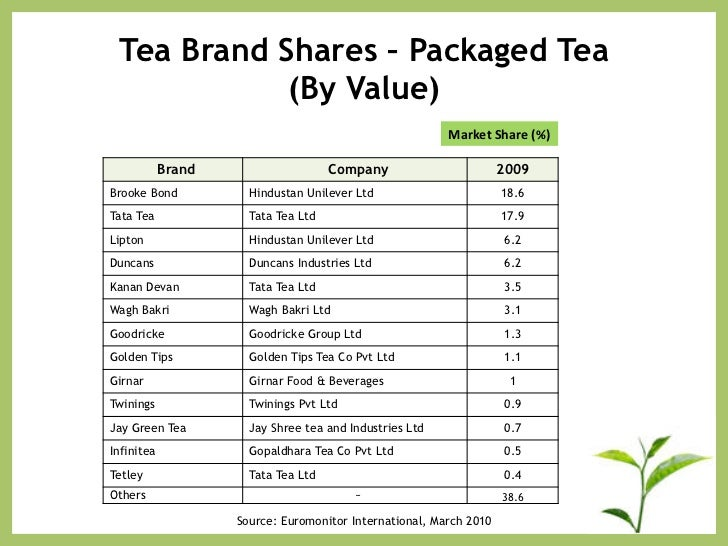 tea market in india business report 2010