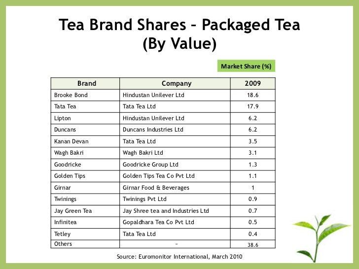tea market in india business report 2010