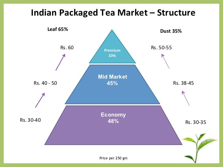 the tea industry in india since The development of tea industry in india was closely associated with  the indian tea industry has been facing a stormy era ever since the.