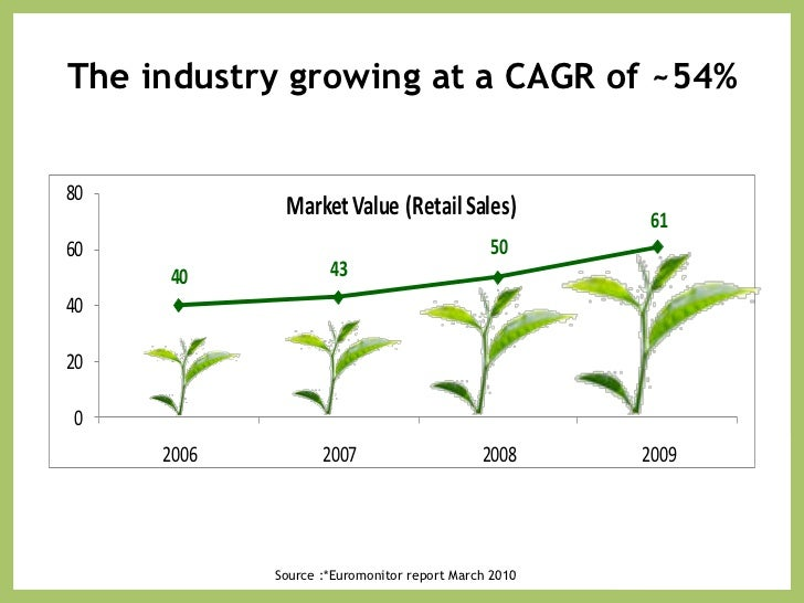 marketing research on tea industry in This focus on making the process faster culminated in the great tea race of  in  market research‰'s history there was a time when improving.