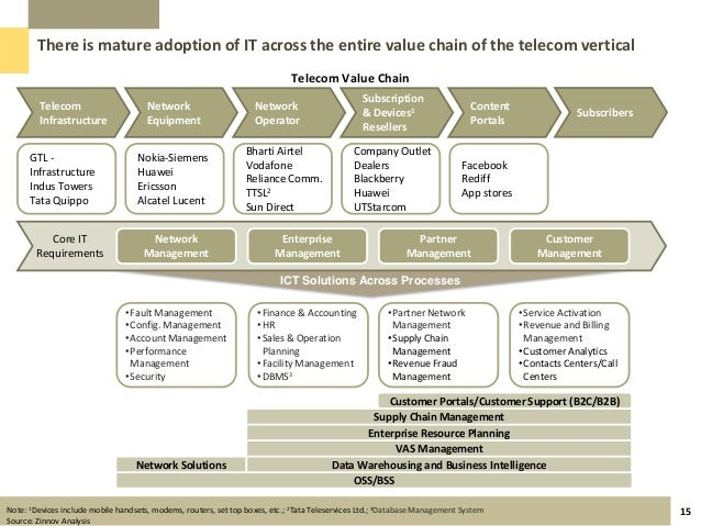 ericsson mobile platforms using value chain model information technology essay A value-chain based model for supporting information technology investments there are no existing formalizations of the value-chain model either by industry.