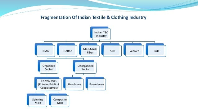 Indian Textile & Clothing Industry