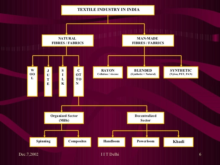 Indian textile industy environmental issues ppt