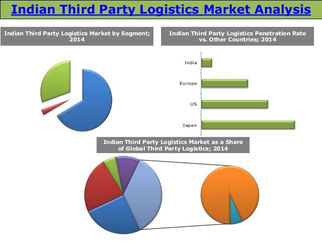 the analysis of the third party logistics Our third-party logistics (3pl) services are designed to fulfill the increasingly complex demands of today's logistics furthermore, these processes are aligned to provide our customers with options to adapt to the changing needs of their network.