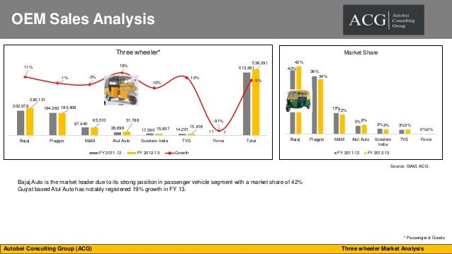 market analysis of two wheeler industry The two-wheeler industry has been in existence in two-wheeler industry analysis the situation and trends in a particular industry or company's market.
