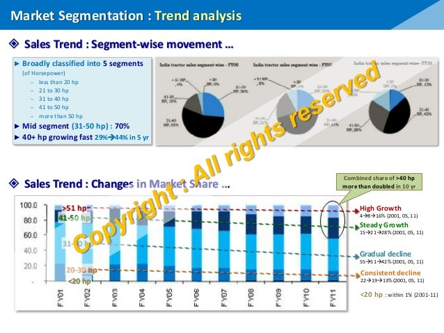 Indian Tractor Market : Perspective & Analysis
