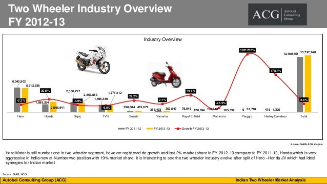 analysis of 2 wheeler industry in india Financial appraisal of automobile industry in 6 financial appraisal of honda cars india ltd and other companies – analysis of 14 trend in two wheelers.