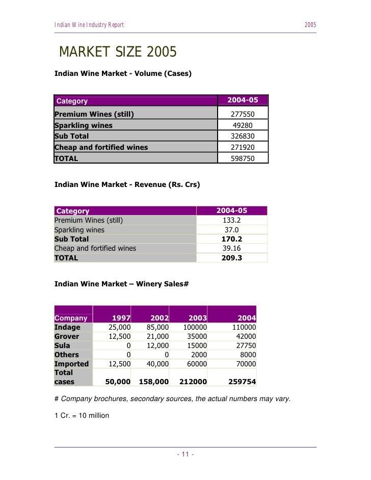 Indian Wine Industry Report                                            2005     MARKET SIZE 2005 Indian Wine Market - Volu...