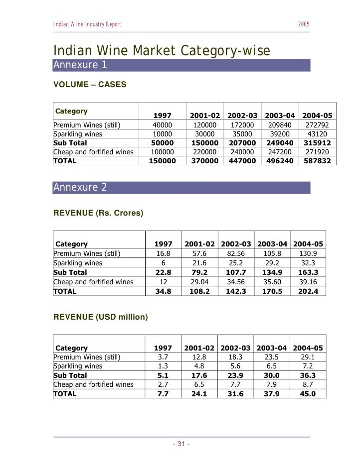 Indian Wine Industry Report                                                  2005    Indian Wine Market Category-wise Anne...
