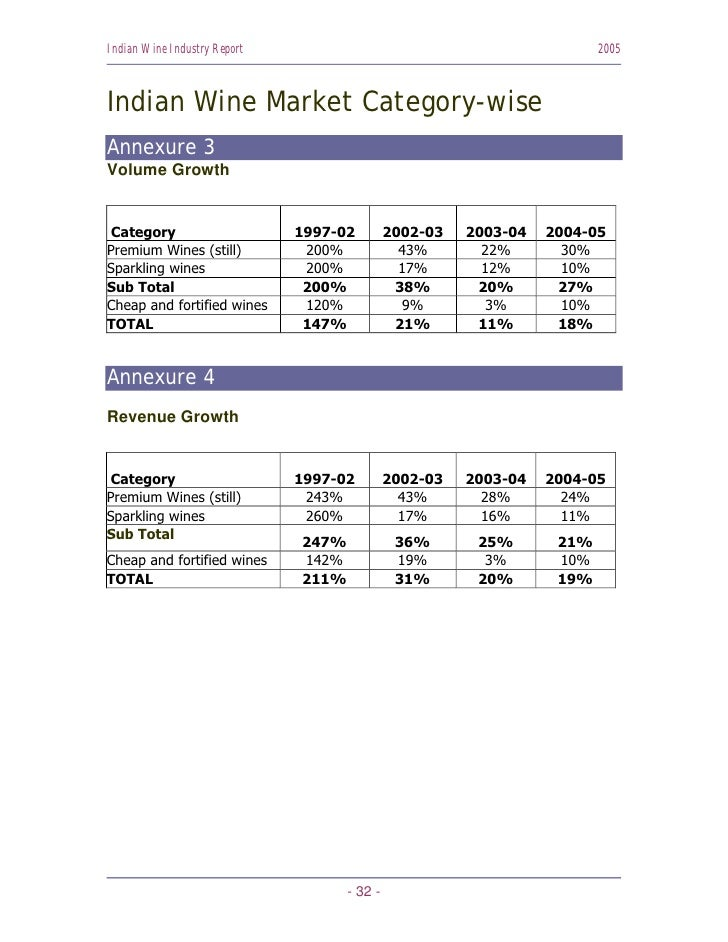 Indian Wine Industry Report                                              2005    Indian Wine Market Category-wise Annexure...