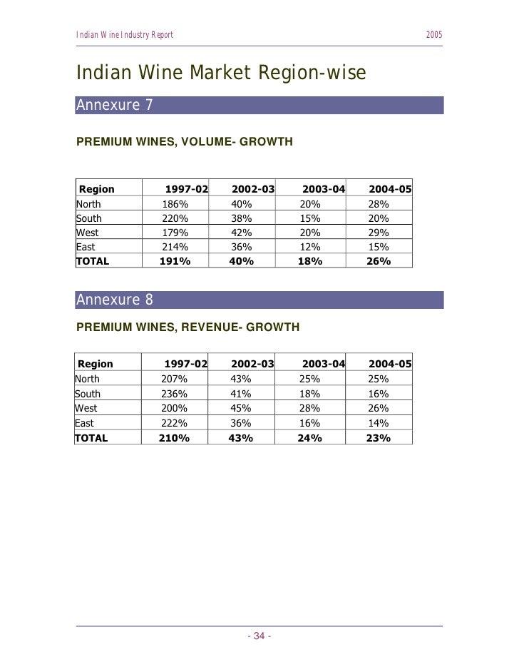 Indian Wine Industry Report                                       2005    Indian Wine Market Region-wise Annexure 7  PREMI...