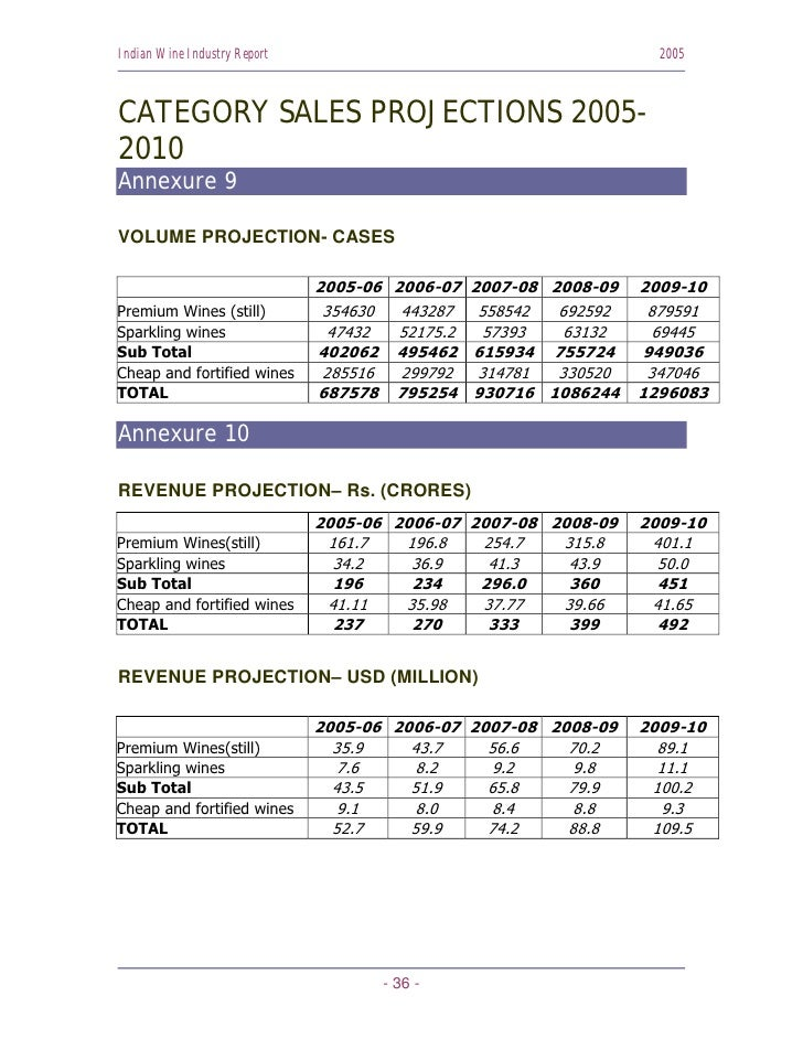 Indian Wine Industry Report                                       2005    CATEGORY SALES PROJECTIONS 2005- 2010 Annexure 9...