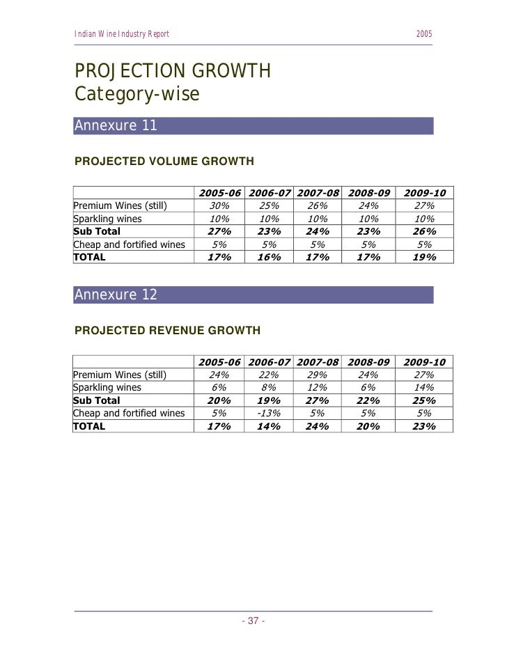 Indian Wine Industry Report                                       2005    PROJECTION GROWTH Category-wise Annexure 11  PRO...