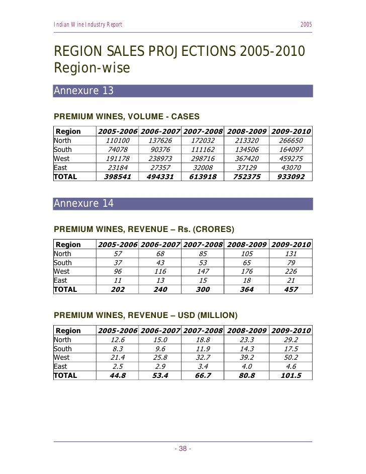 Indian Wine Industry Report                                    2005    REGION SALES PROJECTIONS 2005-2010 Region-wise Anne...
