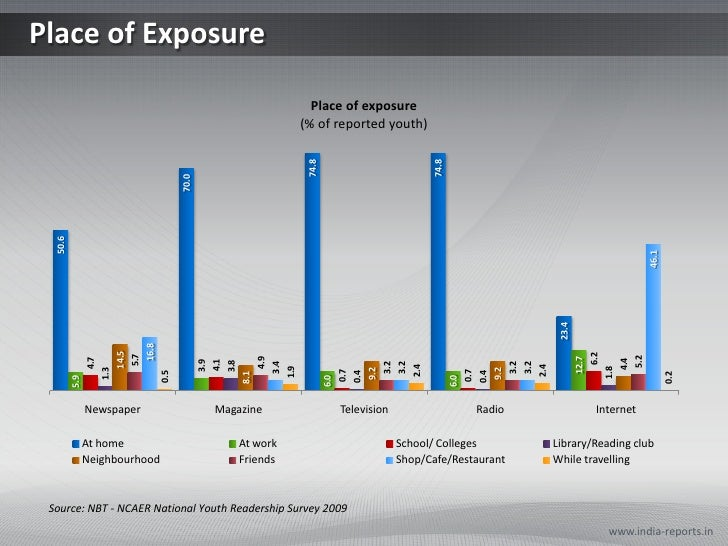 Place of Exposure<br />www.india-reports.in<br />Source: NBT - NCAER National Youth Readership Survey 2009<br />