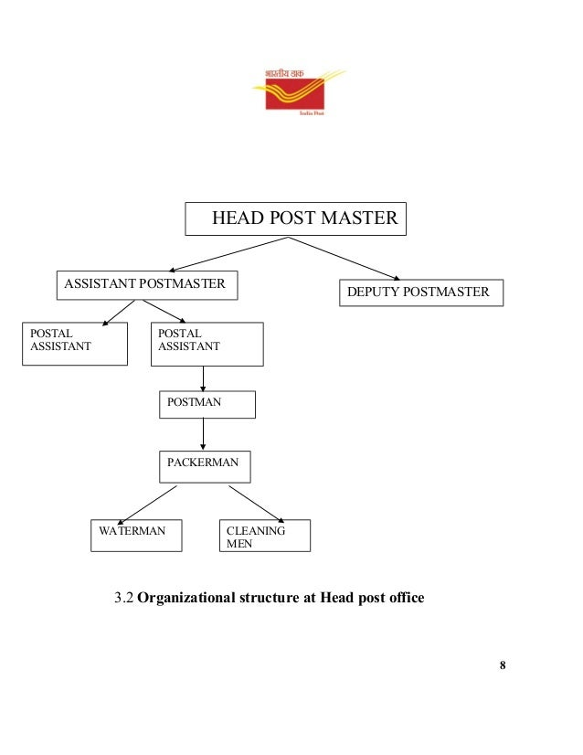 india post Office 365 Diagram Office Building Layout