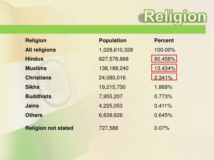India Presentation - List of different religions in the world