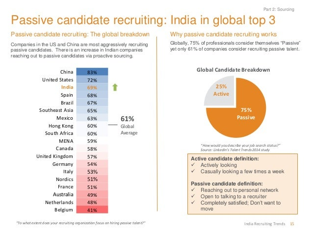 Linkedin India Recruiting Trends For 2015
