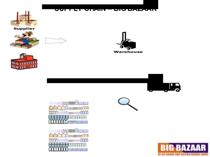 Supply Chain of Big Bazaar
