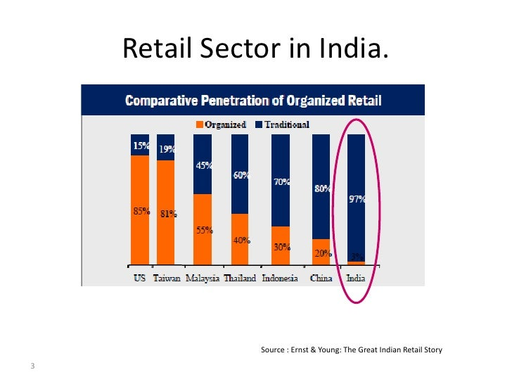 retail scenario in india This report provides detailed information about the present structure of organized  retailing industry in india it examines the growing awareness and brand.