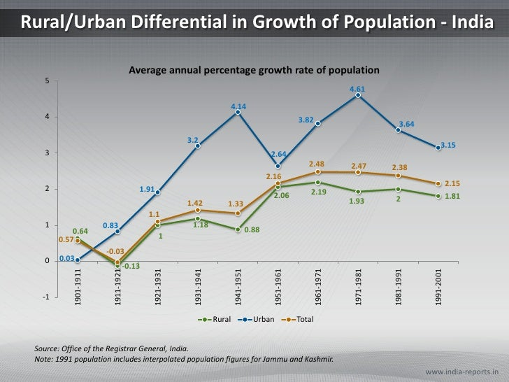 effects of population growth in the