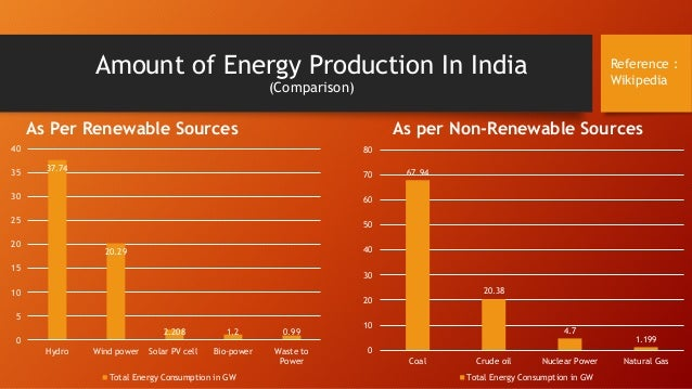 What Are India S Natural Resources According To Wikipedia